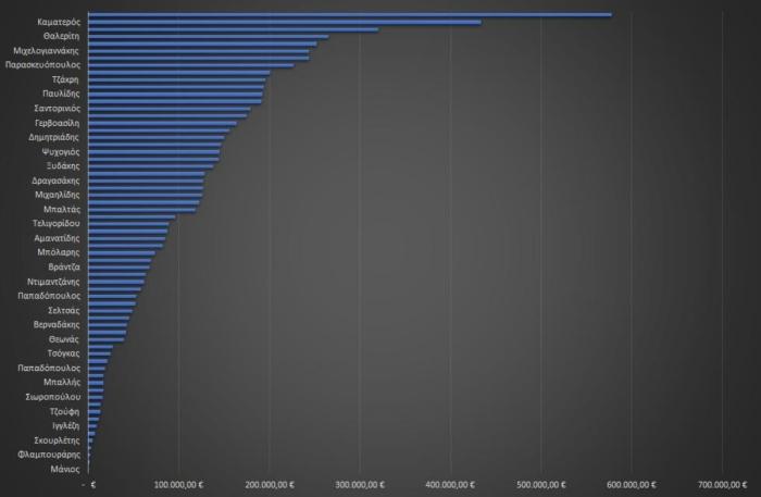 Πόσα € χρωστάει ο κάθε βουλευτής του Συριζα σε τράπεζες σύμφωνα με το Πόθεν Έσχες τους.